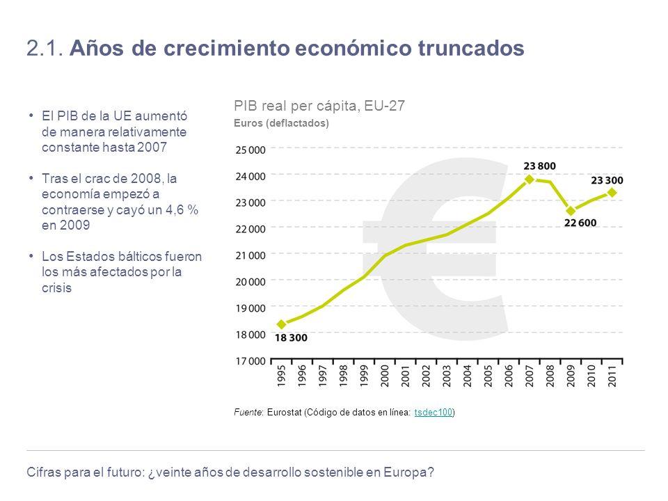 Cifras para el futuro: ¿veinte años de desarrollo sostenible en Europa? 2.1. Años de crecimiento económico truncados El PIB de la UE aumentó de manera