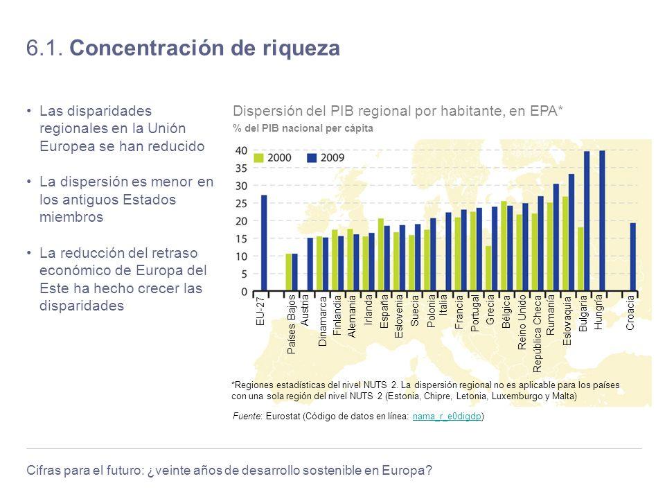 Cifras para el futuro: ¿veinte años de desarrollo sostenible en Europa? 6.1. Concentración de riqueza Las disparidades regionales en la Unión Europea