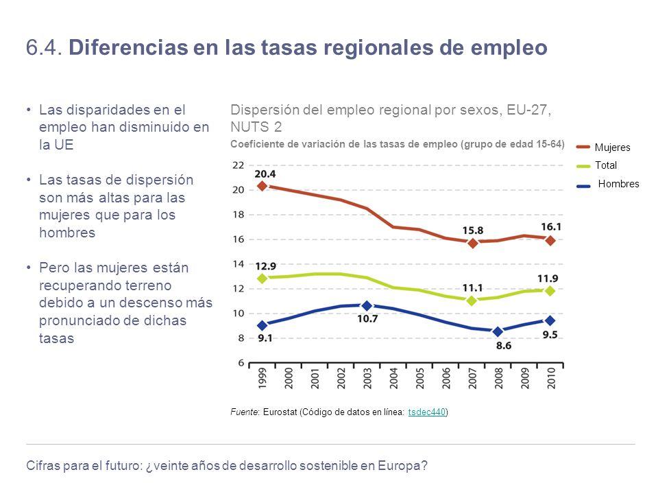 Cifras para el futuro: ¿veinte años de desarrollo sostenible en Europa? 6.4. Diferencias en las tasas regionales de empleo Las disparidades en el empl