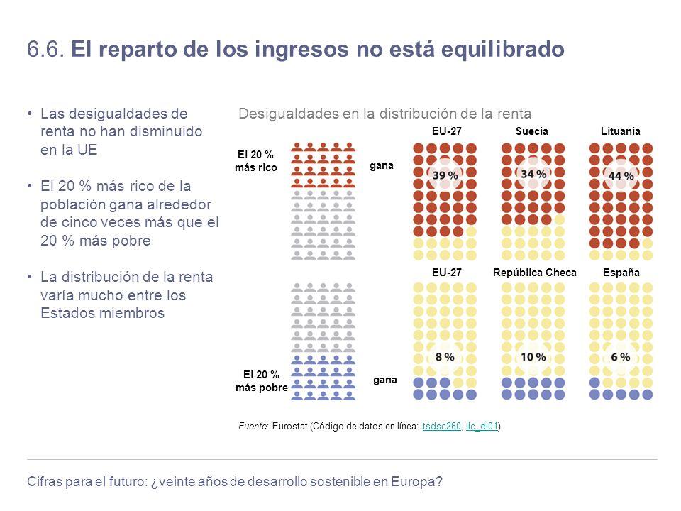 Cifras para el futuro: ¿veinte años de desarrollo sostenible en Europa? 6.6. El reparto de los ingresos no está equilibrado Las desigualdades de renta