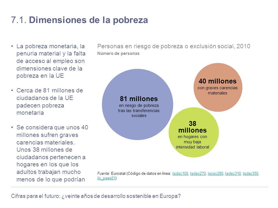 Cifras para el futuro: ¿veinte años de desarrollo sostenible en Europa? 7.1. Dimensiones de la pobreza La pobreza monetaria, la penuria material y la