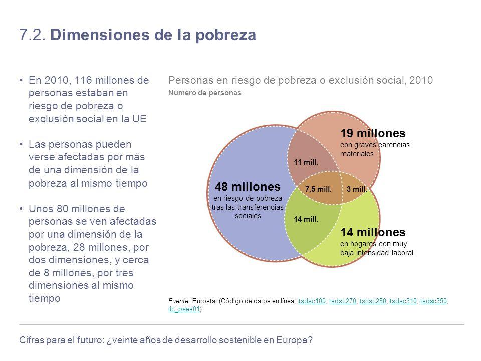 Cifras para el futuro: ¿veinte años de desarrollo sostenible en Europa? 7.2. Dimensiones de la pobreza En 2010, 116 millones de personas estaban en ri