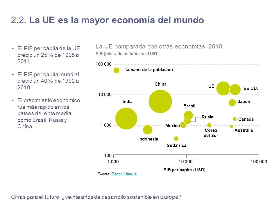 Cifras para el futuro: ¿veinte años de desarrollo sostenible en Europa? 2.2. La UE es la mayor economía del mundo El PIB per cápita de la UE creció un