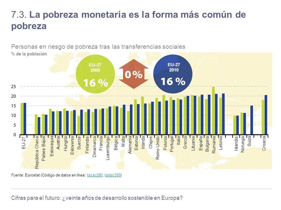 Cifras para el futuro: ¿veinte años de desarrollo sostenible en Europa? 7.3. La pobreza monetaria es la forma más común de pobreza Fuente: Eurostat (C