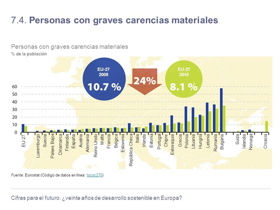 Cifras para el futuro: ¿veinte años de desarrollo sostenible en Europa? 7.4. Personas con graves carencias materiales Fuente: Eurostat (Código de dato