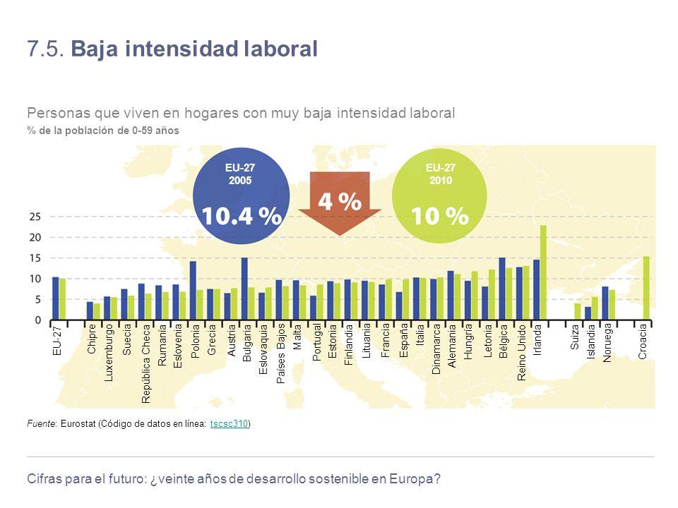 Cifras para el futuro: ¿veinte años de desarrollo sostenible en Europa? 7.5. Baja intensidad laboral Fuente: Eurostat (Código de datos en línea: tscsc
