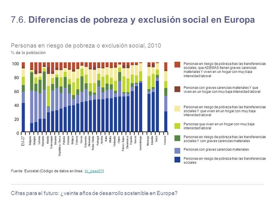 Cifras para el futuro: ¿veinte años de desarrollo sostenible en Europa? 7.6. Diferencias de pobreza y exclusión social en Europa Francia Eslovenia Din