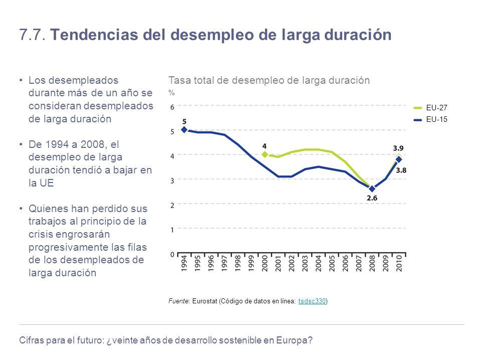 Cifras para el futuro: ¿veinte años de desarrollo sostenible en Europa? 7.7. Tendencias del desempleo de larga duración Los desempleados durante más d