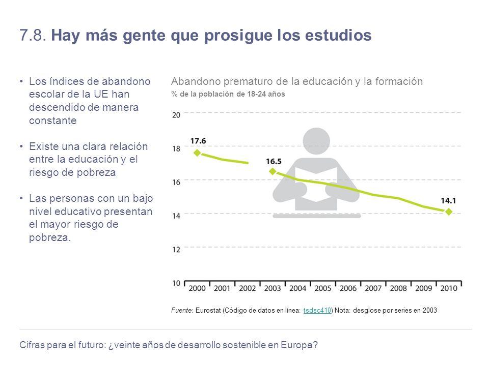Cifras para el futuro: ¿veinte años de desarrollo sostenible en Europa? 7.8. Hay más gente que prosigue los estudios Los índices de abandono escolar d