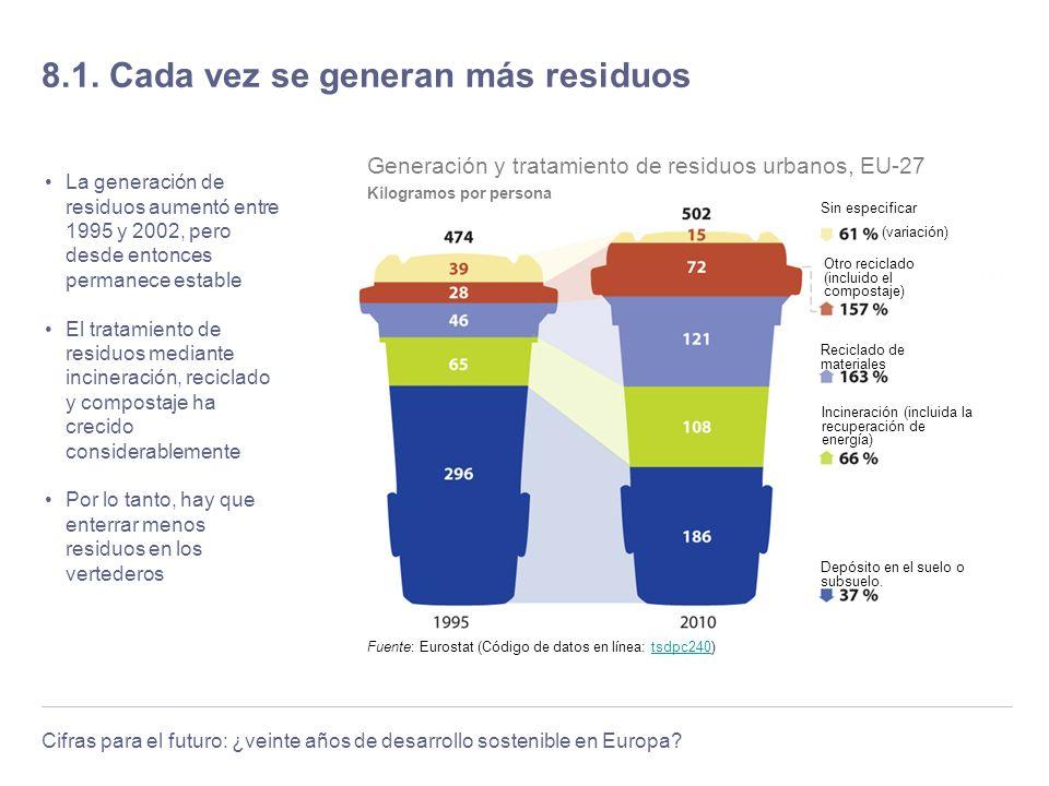 Cifras para el futuro: ¿veinte años de desarrollo sostenible en Europa? 8.1. Cada vez se generan más residuos La generación de residuos aumentó entre