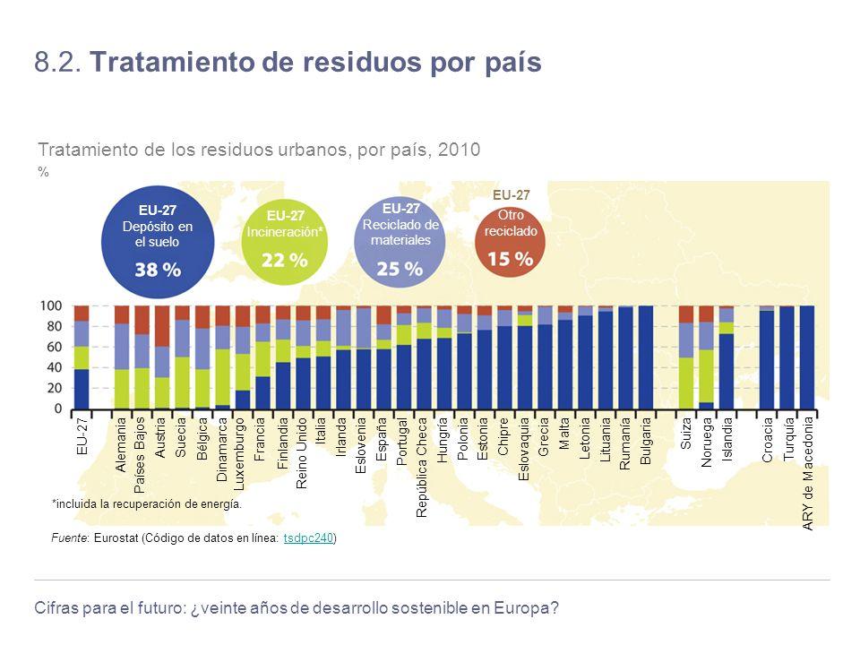 Cifras para el futuro: ¿veinte años de desarrollo sostenible en Europa? 8.2. Tratamiento de residuos por país Fuente: Eurostat (Código de datos en lín
