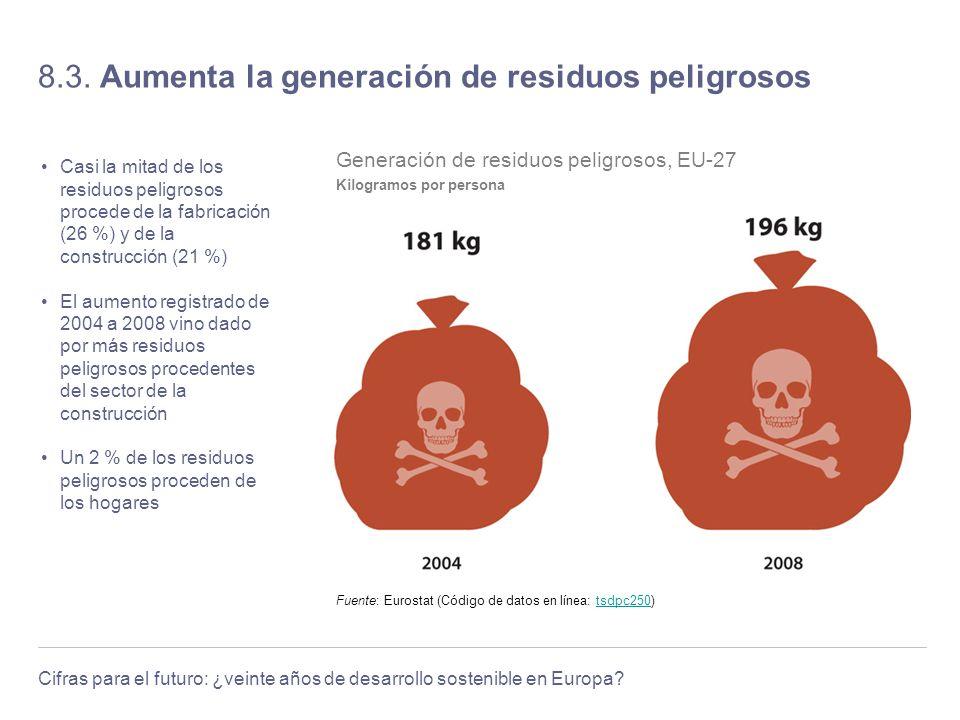 Cifras para el futuro: ¿veinte años de desarrollo sostenible en Europa? 8.3. Aumenta la generación de residuos peligrosos Casi la mitad de los residuo
