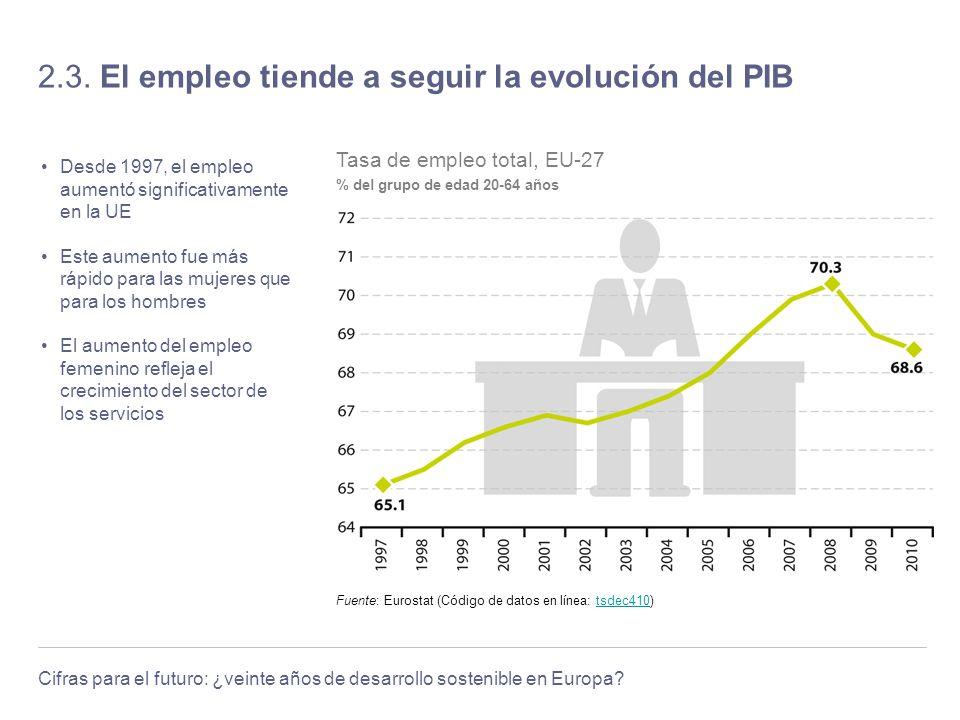 Cifras para el futuro: ¿veinte años de desarrollo sostenible en Europa? 2.3. El empleo tiende a seguir la evolución del PIB Desde 1997, el empleo aume