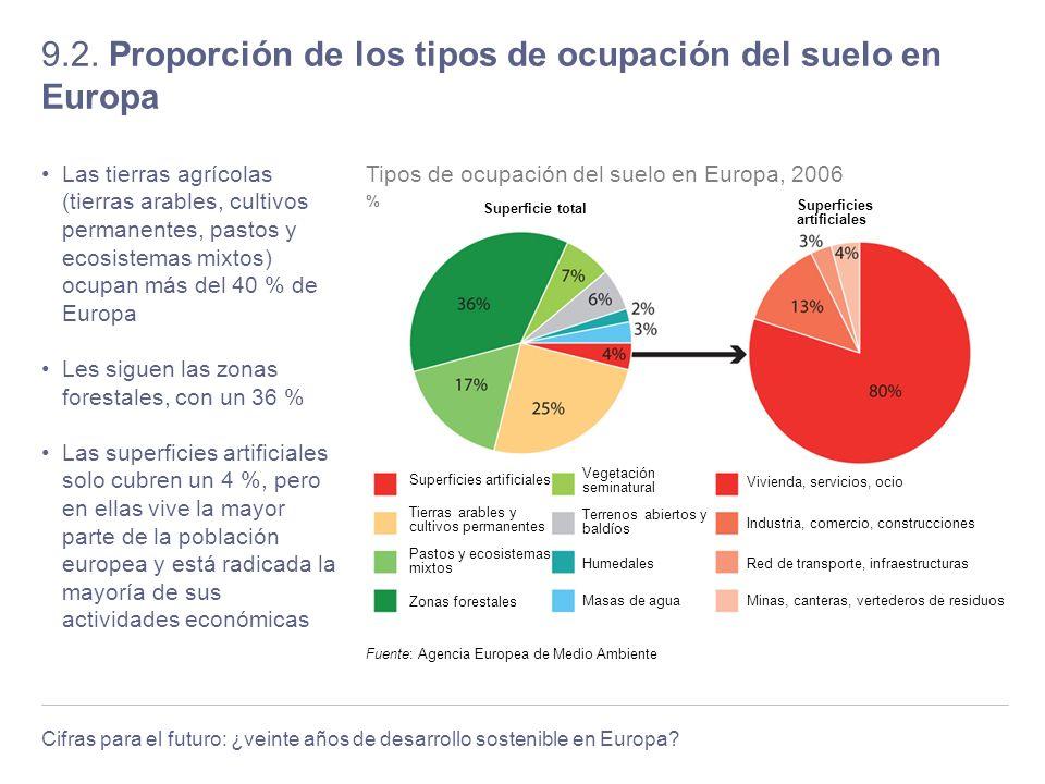 Cifras para el futuro: ¿veinte años de desarrollo sostenible en Europa? 9.2. Proporción de los tipos de ocupación del suelo en Europa Las tierras agrí