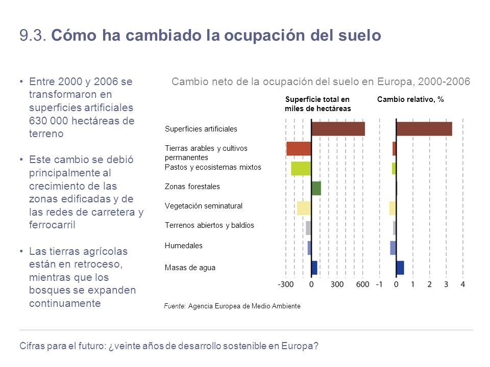 Cifras para el futuro: ¿veinte años de desarrollo sostenible en Europa? 9.3. Cómo ha cambiado la ocupación del suelo Entre 2000 y 2006 se transformaro