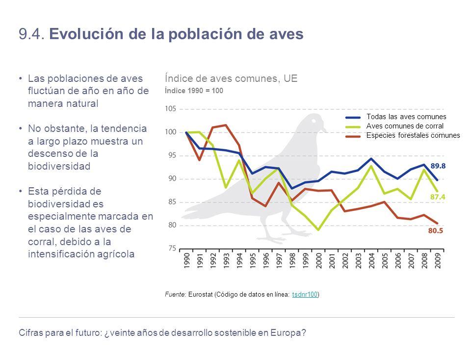 Cifras para el futuro: ¿veinte años de desarrollo sostenible en Europa? 9.4. Evolución de la población de aves Las poblaciones de aves fluctúan de año