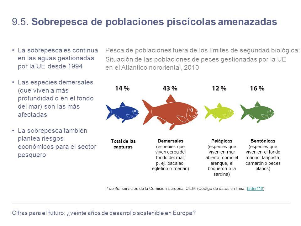 Cifras para el futuro: ¿veinte años de desarrollo sostenible en Europa? 9.5. Sobrepesca de poblaciones piscícolas amenazadas La sobrepesca es continua