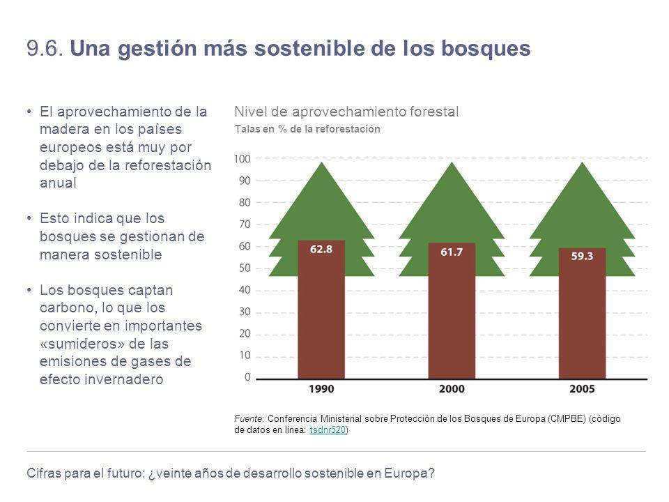 Cifras para el futuro: ¿veinte años de desarrollo sostenible en Europa? 9.6. Una gestión más sostenible de los bosques El aprovechamiento de la madera