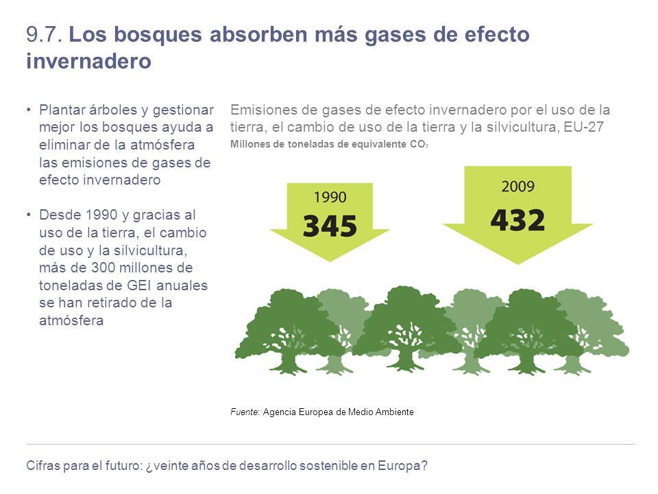 Cifras para el futuro: ¿veinte años de desarrollo sostenible en Europa? 9.7. Los bosques absorben más gases de efecto invernadero Plantar árboles y ge