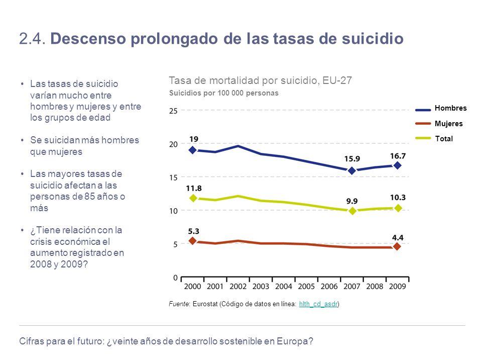 Cifras para el futuro: ¿veinte años de desarrollo sostenible en Europa? 2.4. Descenso prolongado de las tasas de suicidio Las tasas de suicidio varían
