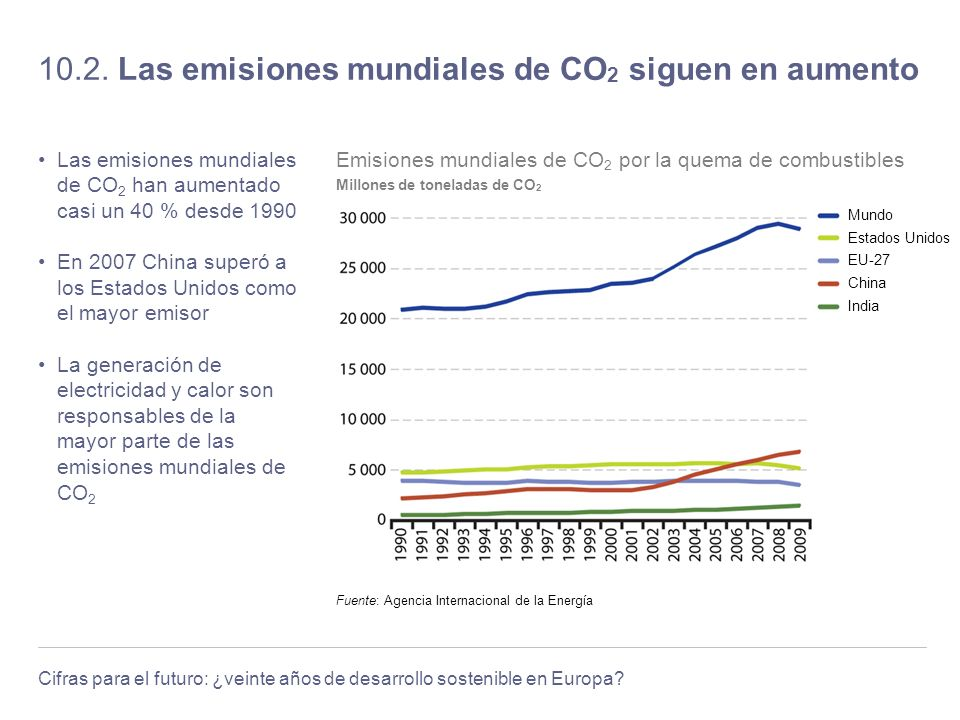 Cifras para el futuro: ¿veinte años de desarrollo sostenible en Europa? 10.2. Las emisiones mundiales de CO 2 siguen en aumento Las emisiones mundiale