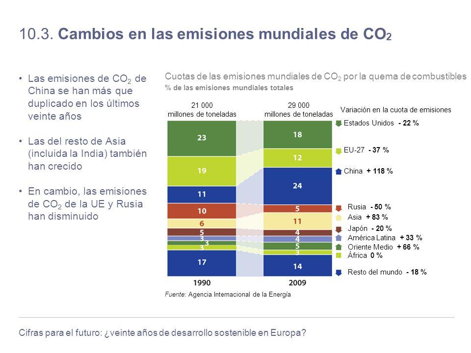 Cifras para el futuro: ¿veinte años de desarrollo sostenible en Europa? 10.3. Cambios en las emisiones mundiales de CO 2 Las emisiones de CO 2 de Chin