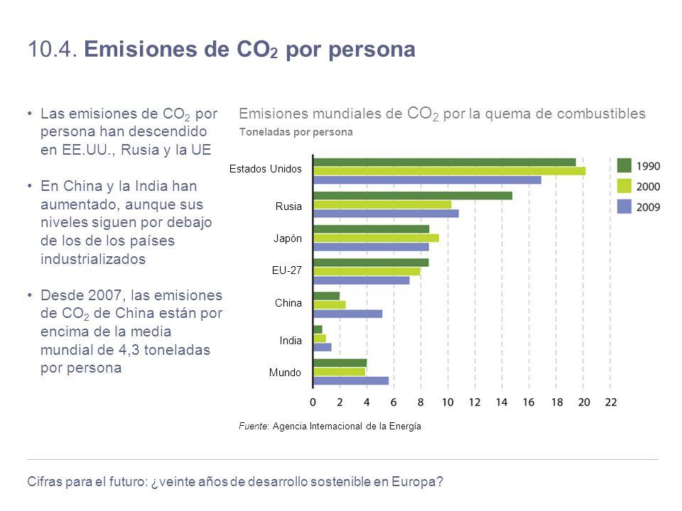Cifras para el futuro: ¿veinte años de desarrollo sostenible en Europa? 10.4. Emisiones de CO 2 por persona Las emisiones de CO 2 por persona han desc