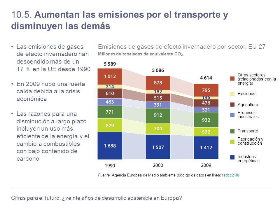 Cifras para el futuro: ¿veinte años de desarrollo sostenible en Europa? 10.5. Aumentan las emisiones por el transporte y disminuyen las demás Las emis