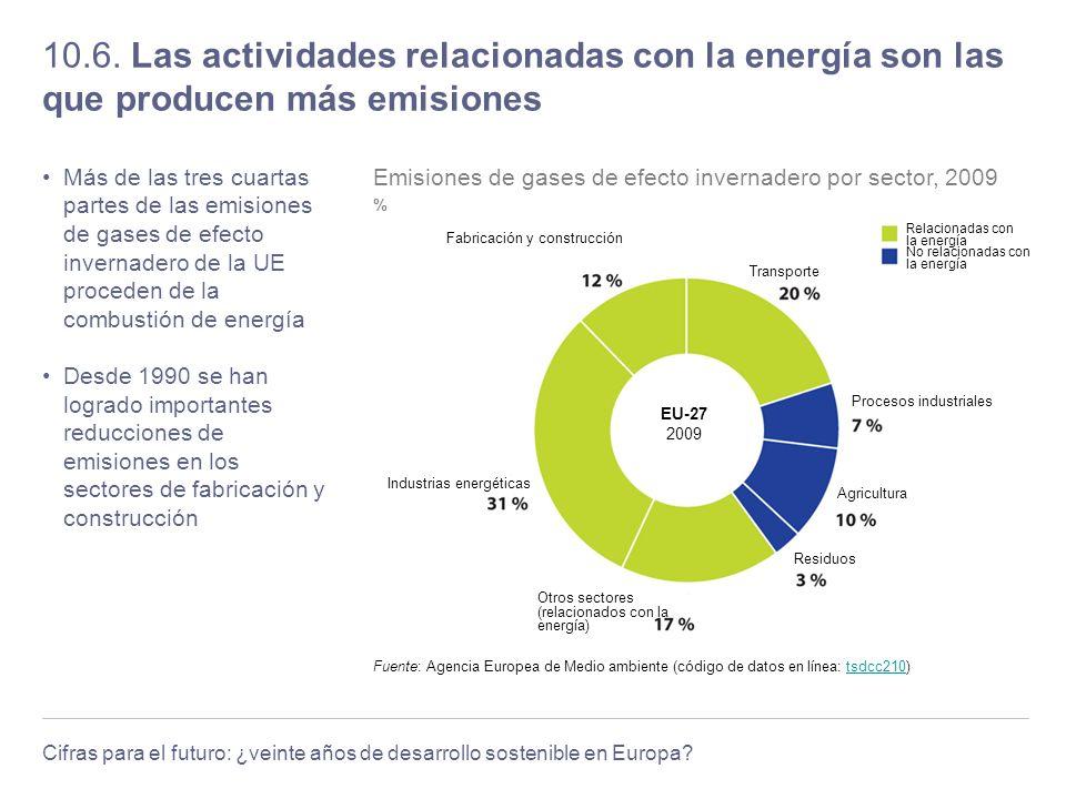 Cifras para el futuro: ¿veinte años de desarrollo sostenible en Europa? 10.6. Las actividades relacionadas con la energía son las que producen más emi