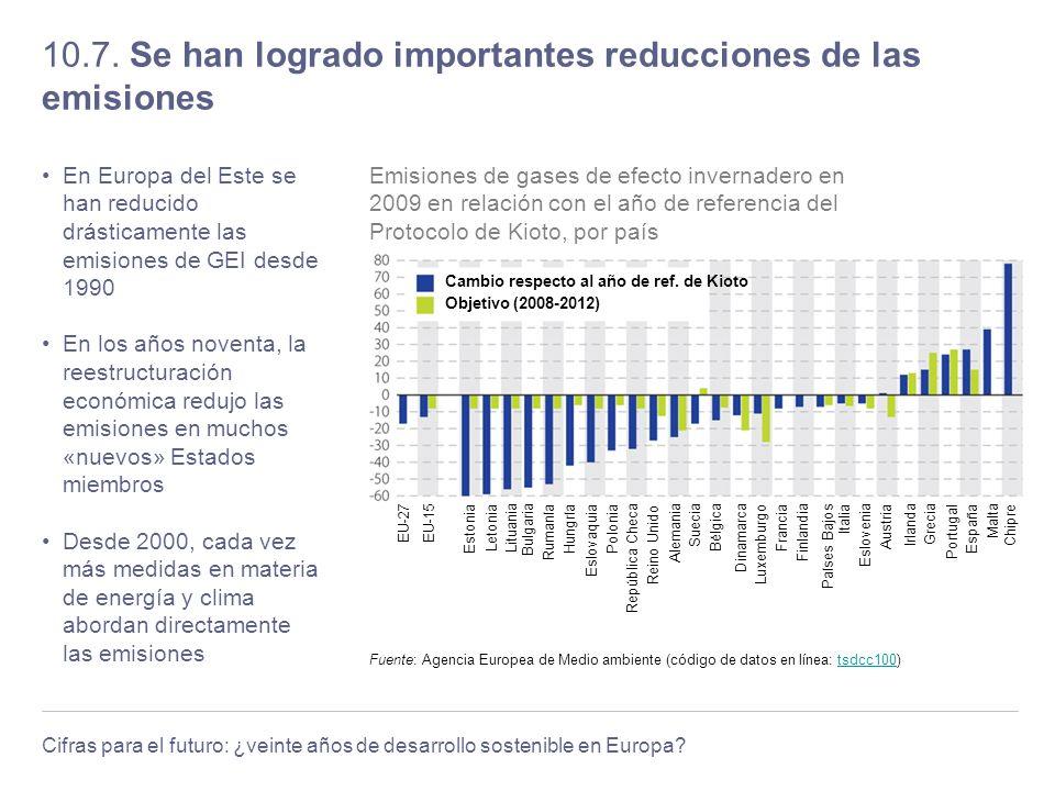 Cifras para el futuro: ¿veinte años de desarrollo sostenible en Europa? 10.7. Se han logrado importantes reducciones de las emisiones En Europa del Es