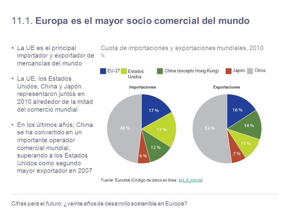 Cifras para el futuro: ¿veinte años de desarrollo sostenible en Europa? 11.1. Europa es el mayor socio comercial del mundo La UE es el principal impor