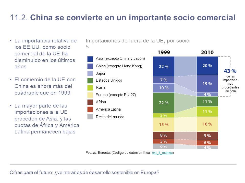 Cifras para el futuro: ¿veinte años de desarrollo sostenible en Europa? 11.2. China se convierte en un importante socio comercial La importancia relat