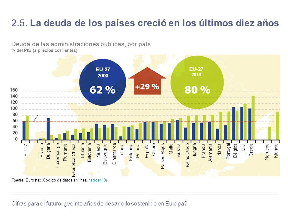 Cifras para el futuro: ¿veinte años de desarrollo sostenible en Europa? 2.5. La deuda de los países creció en los últimos diez años Nivel de referenci
