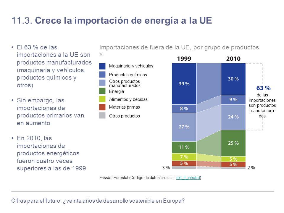 Cifras para el futuro: ¿veinte años de desarrollo sostenible en Europa? 11.3. Crece la importación de energía a la UE El 63 % de las importaciones a l