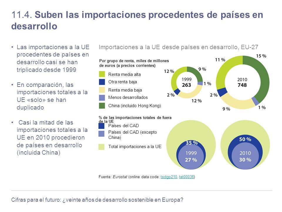 Cifras para el futuro: ¿veinte años de desarrollo sostenible en Europa? 11.4. Suben las importaciones procedentes de países en desarrollo Las importac