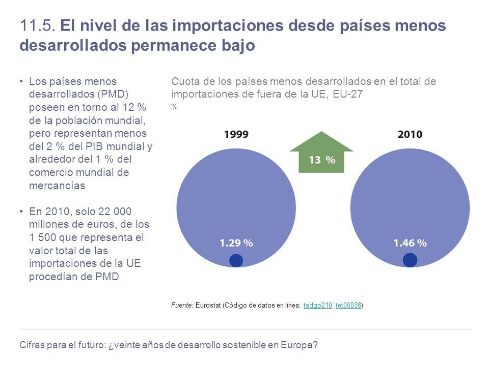 Cifras para el futuro: ¿veinte años de desarrollo sostenible en Europa? 11.5. El nivel de las importaciones desde países menos desarrollados permanece