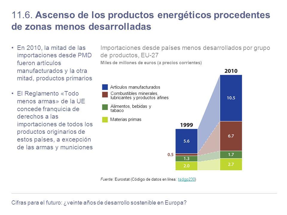 Cifras para el futuro: ¿veinte años de desarrollo sostenible en Europa? 11.6. Ascenso de los productos energéticos procedentes de zonas menos desarrol