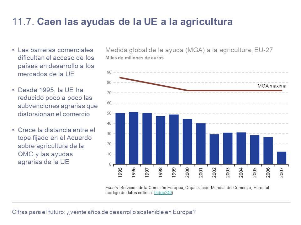 Cifras para el futuro: ¿veinte años de desarrollo sostenible en Europa? 11.7. Caen las ayudas de la UE a la agricultura Las barreras comerciales dific