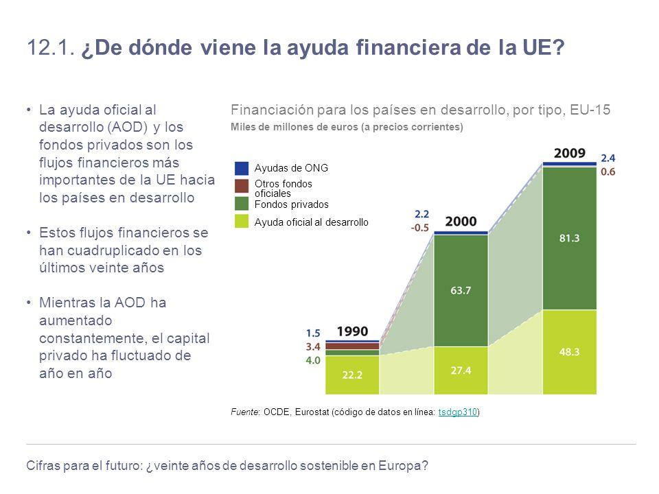 Cifras para el futuro: ¿veinte años de desarrollo sostenible en Europa? 12.1. ¿De dónde viene la ayuda financiera de la UE? La ayuda oficial al desarr