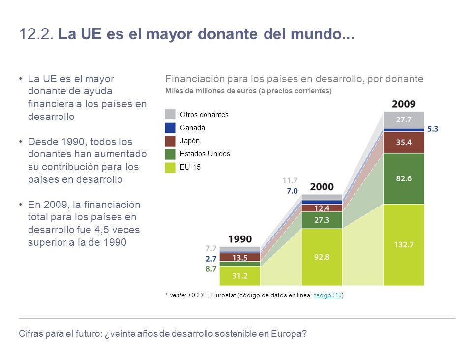 Cifras para el futuro: ¿veinte años de desarrollo sostenible en Europa? 12.2. La UE es el mayor donante del mundo... La UE es el mayor donante de ayud