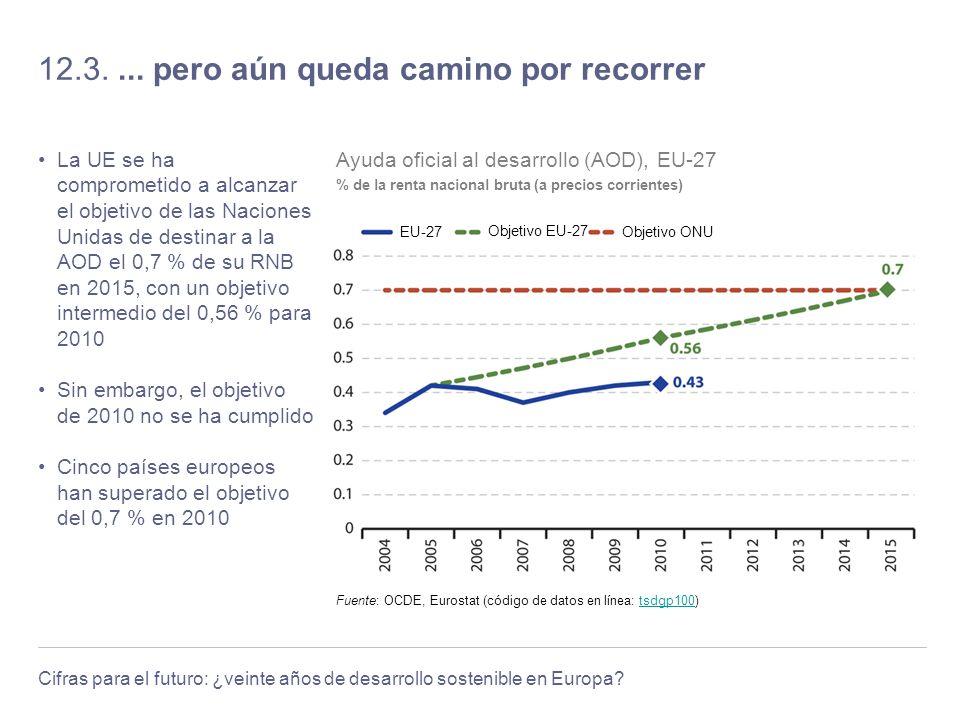 Cifras para el futuro: ¿veinte años de desarrollo sostenible en Europa? 12.3.... pero aún queda camino por recorrer La UE se ha comprometido a alcanza