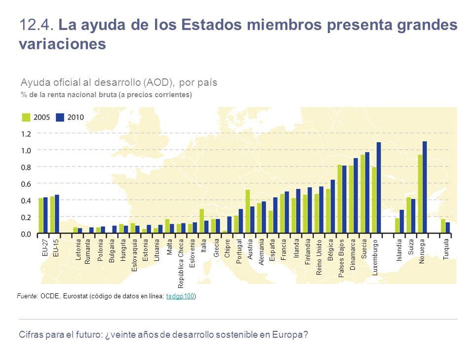 Cifras para el futuro: ¿veinte años de desarrollo sostenible en Europa? 12.4. La ayuda de los Estados miembros presenta grandes variaciones Fuente: OC