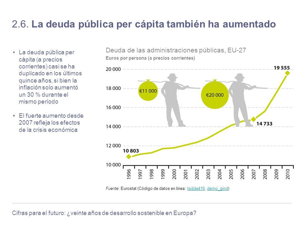 Cifras para el futuro: ¿veinte años de desarrollo sostenible en Europa? 2.6. La deuda pública per cápita también ha aumentado La deuda pública per cáp