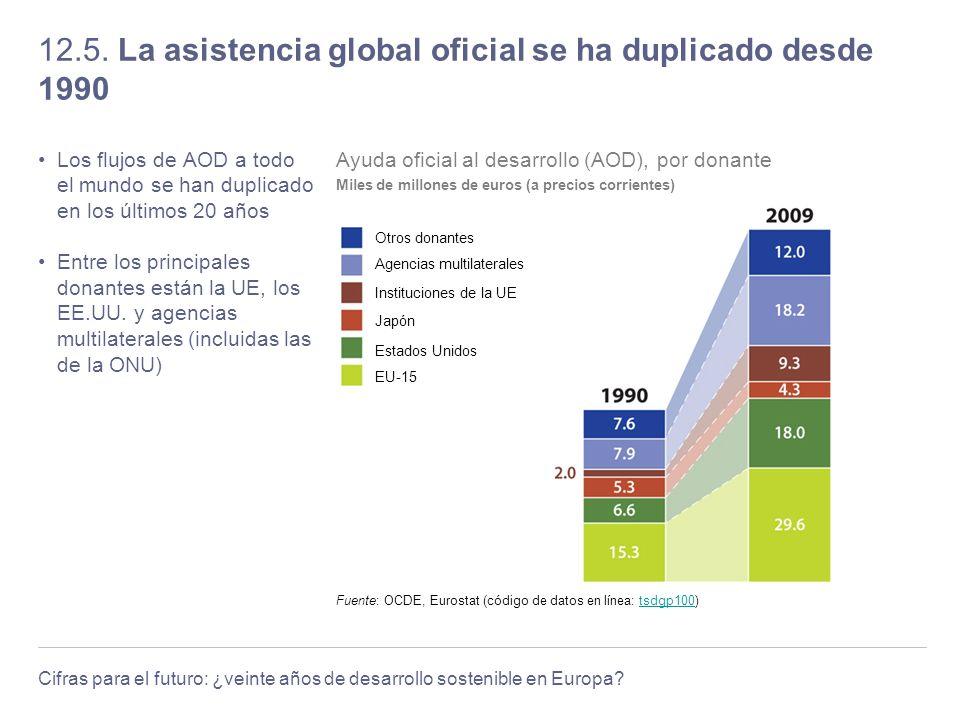 Cifras para el futuro: ¿veinte años de desarrollo sostenible en Europa? 12.5. La asistencia global oficial se ha duplicado desde 1990 Los flujos de AO