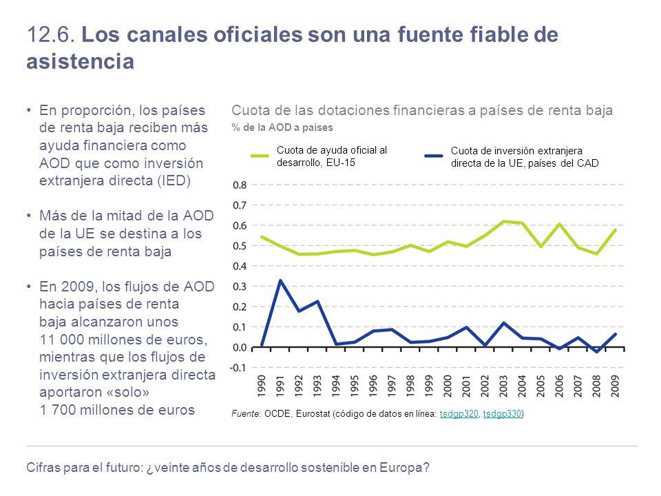 Cifras para el futuro: ¿veinte años de desarrollo sostenible en Europa? 12.6. Los canales oficiales son una fuente fiable de asistencia En proporción,