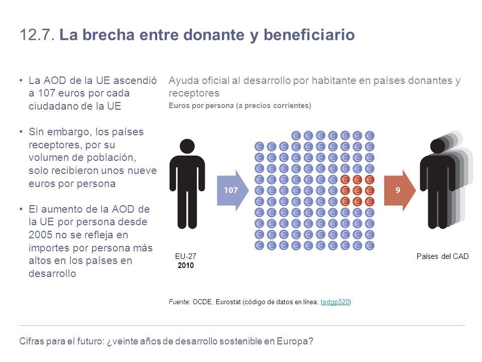 Cifras para el futuro: ¿veinte años de desarrollo sostenible en Europa? 12.7. La brecha entre donante y beneficiario La AOD de la UE ascendió a 107 eu