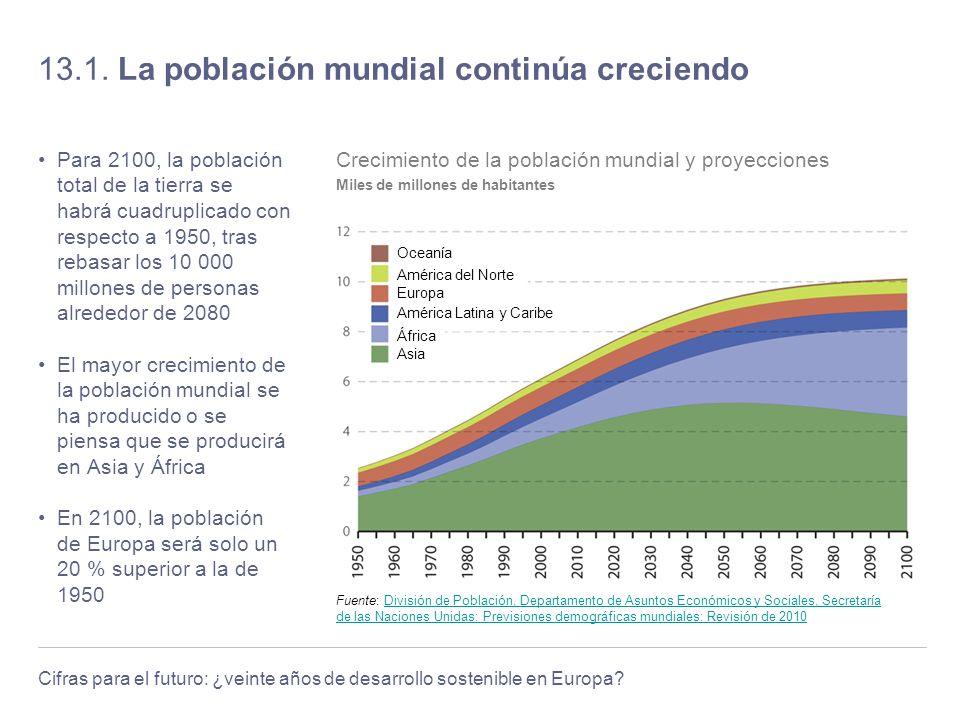 Cifras para el futuro: ¿veinte años de desarrollo sostenible en Europa? 13.1. La población mundial continúa creciendo Para 2100, la población total de