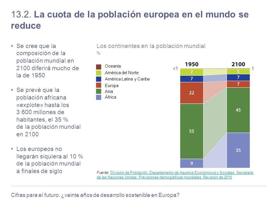 Cifras para el futuro: ¿veinte años de desarrollo sostenible en Europa? 13.2. La cuota de la población europea en el mundo se reduce Se cree que la co