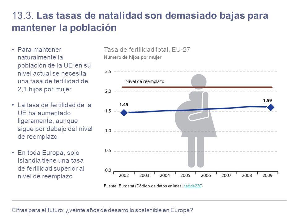 Cifras para el futuro: ¿veinte años de desarrollo sostenible en Europa? 13.3. Las tasas de natalidad son demasiado bajas para mantener la población Pa