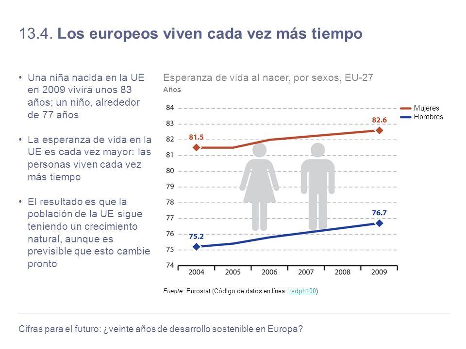Cifras para el futuro: ¿veinte años de desarrollo sostenible en Europa? 13.4. Los europeos viven cada vez más tiempo Una niña nacida en la UE en 2009